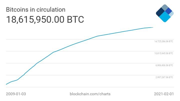 Totale Bitcoin in circolazione [AGGIORNAMENTO 2021]